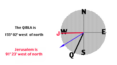 The Qibla Of Early Mosques: Jerusalem Or Mh? on prevailing wind direction, change direction, one direction, earth's rotation direction, azimuth direction,